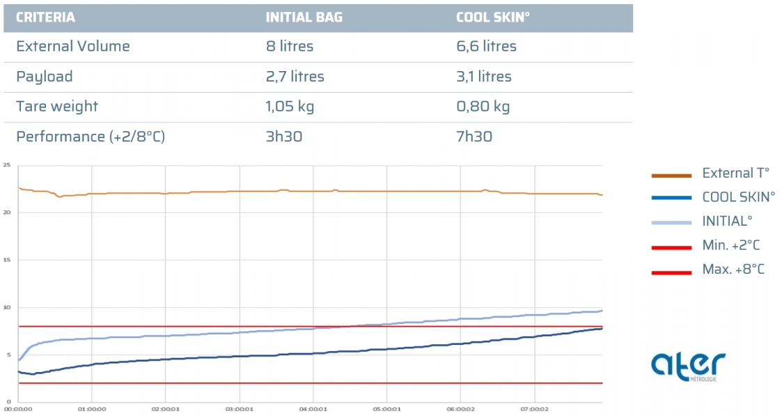 Performance comparison: Initial° bag - Initial° bag + Cool Skin° technology