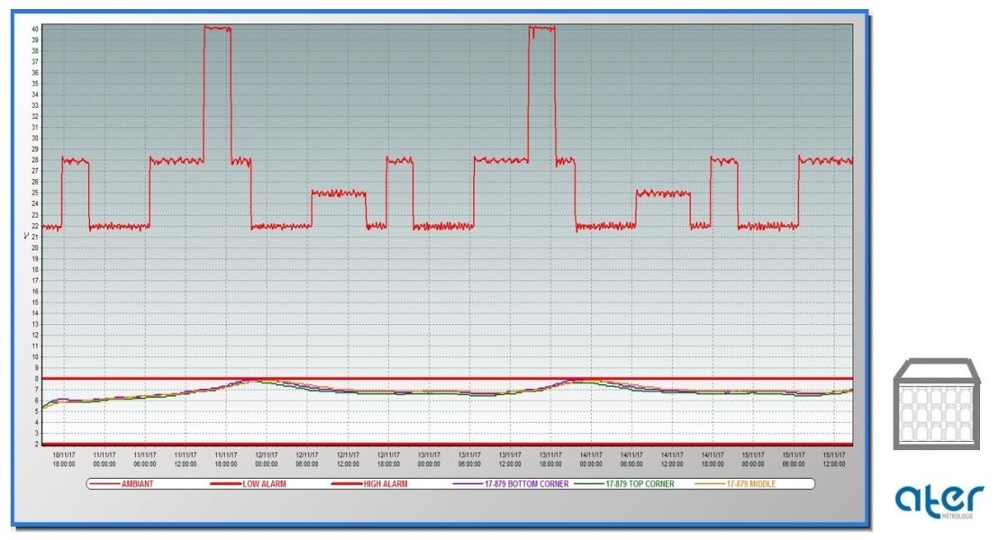 Test AFNOR ST-96-a | Produits pharmaceutiques