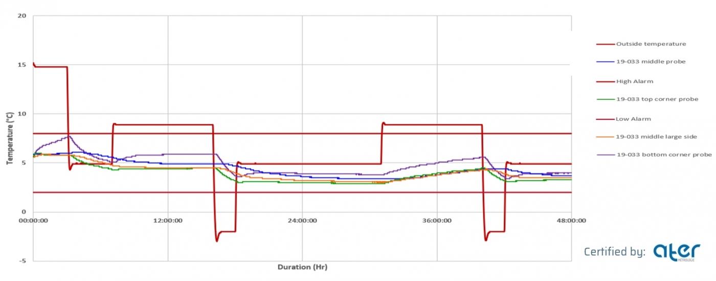 Test AFNOR ST-48-d   Profil hiver   Initial° Express Serie 21 (+2/+8°C)