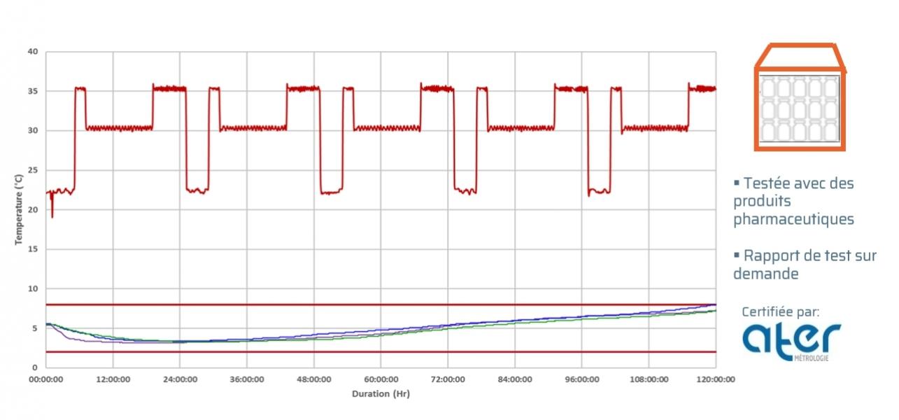 Test ISTA 7D | Profil été | Elite° Cubic 34 (+2/8°C)