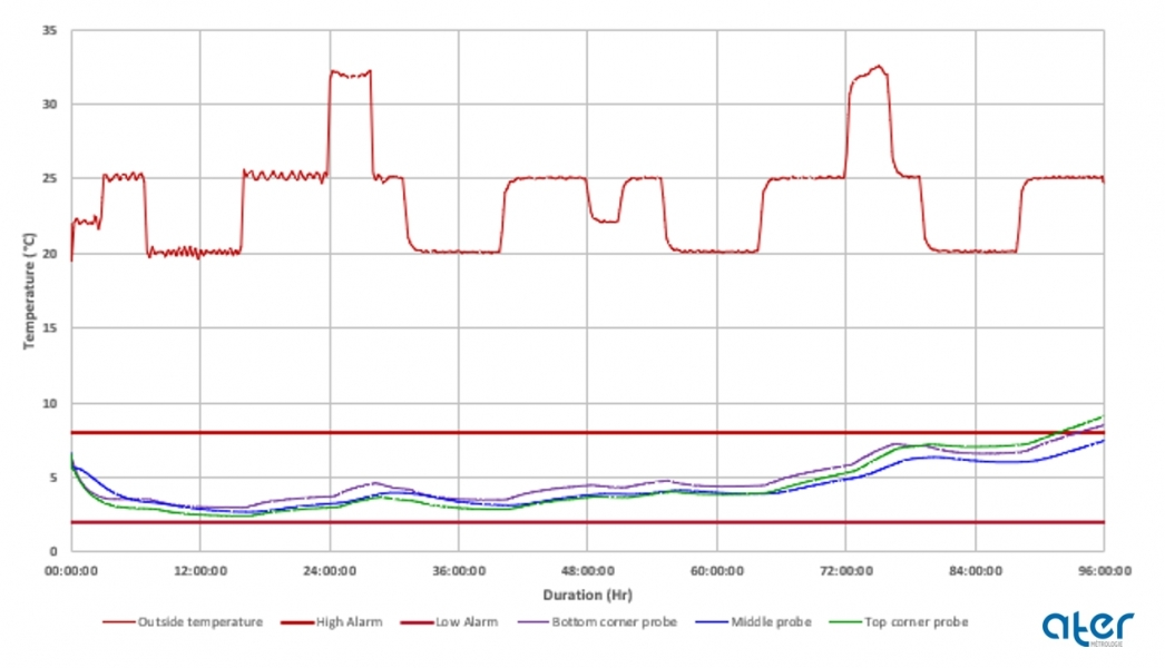 TEST AFNOR ST-96-b | Profil été | Caisse Initial° 62