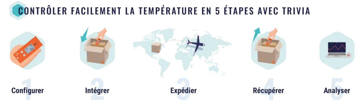 Contrôler facilement la température en 5 étapes avec trivia