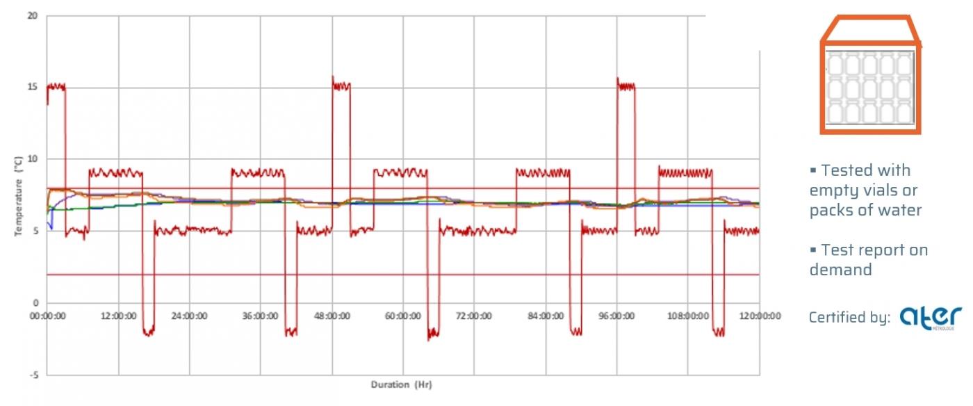 AFNOR Test | Winter Profile | Initial° Quarter PMC pallet shipper (+2/8°C)