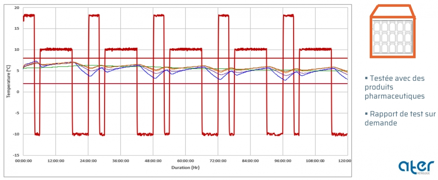 Test ISTA 7D | Profil hiver | Pallet Shipper half-PAG livrée à plat (+2/8°C)