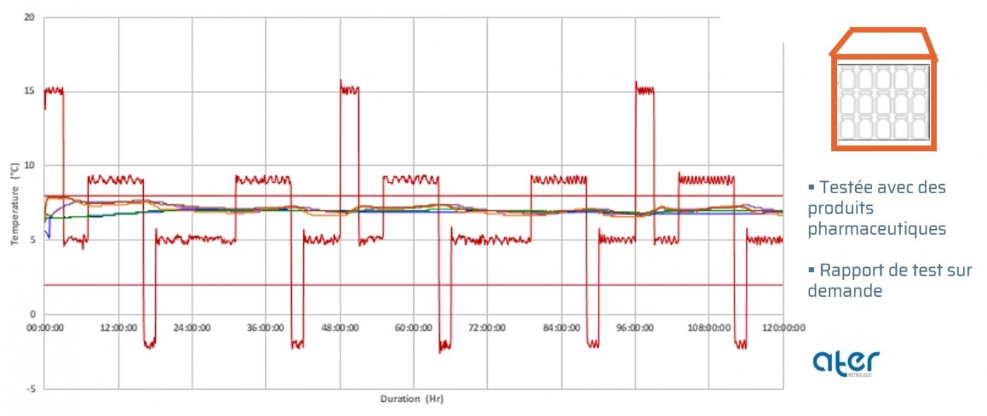 Test AFNOR | Profil hiver | Pallet shipper Initial° Quarter PMC (+2/8°C)