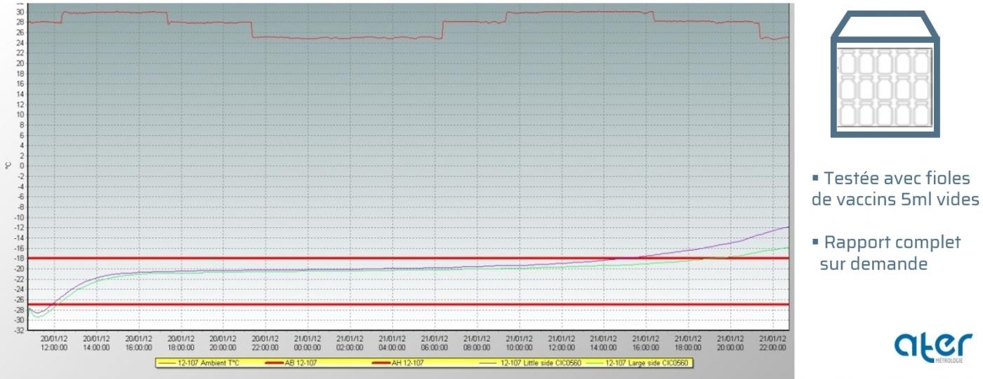 Test ISTA 7E | Profil été | Clinibox° 06 (+2/+8°C)