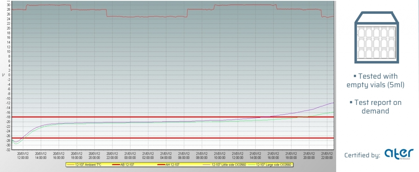 ISTA 7E Test   Summer profile   Clinibox° 06 (+2/+8°C)