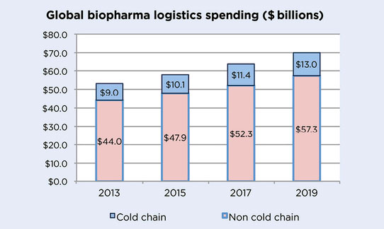 pharmaceutical logistics, cold-chain transport of medicines, pharmaceutical cold chain