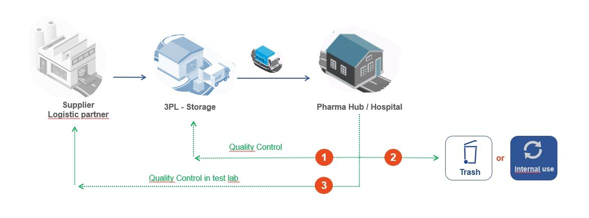 pharmaceutical transport, pharmaceutical logistical circuit, cold chain