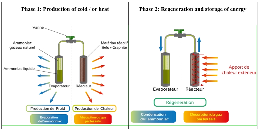 Principle of thermochemical system